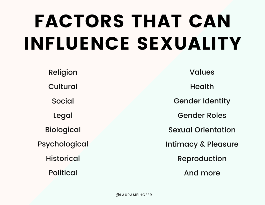 Graphic with multicolored background which lists many factors that can influence sexuality